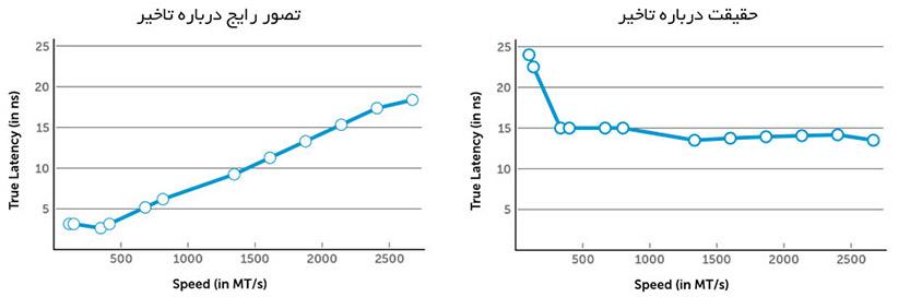 با افزایش فرکانس، زمان تاخیر کاهش پیدا میکند