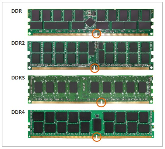 RAM از لحاظ ظاهری