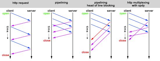 در صورتیکه یکپردازنده حافظه نهاندارای قابلیت Pipelining باشد می تواند چند عمل را در یک زمان و به صورت موازی انجام دهد