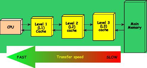 انواع سطوح حافظه نهان L1-L2-L3-L4