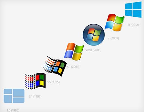 افزودن عنوان ویندوز Windows و انواع آن چیست؟ انواعWindows تمام نسخه های ویندوز توسط شرکت مایکروسافت ساخته شده است . Windows انواع مختلفی دارد که در ذیل برایتان شرح میدهیم: Windows1 مایکروسافت ویندوز 1.0 را در 20 نوامبر 1985 معرفی کرد و در ابتدا با قیمت 100.00 دلار فروخته شد این نسخه ویندوز ۱ بیشتر از این که سیستم عاملی کامل باشد واسط تعاملی گرافیکی برای DOS بود. بیشتر از راه رسیدن ماوس و محیط پنجرهها آن را قابل دسترس ترمیساختند اما نمایش گرافیکی آن بسیار ابتدایی بود؛ ولی چند مورد کلاسیک چون برنامههای Paint,Notepad، ماشین حساب یا ساعت را در آن مییابیم. این نسخه اولین نسخه گرافیکی ویندوز بود . هنوز بازیای جز یک بازی که استیو بالمر در تبلیغی جعلی از آن تمجید کرد در این windows موجود نبود. از نظر واسط تعاملی نیز هیچ دکمهای برای بستن پنجره وجود نداشت و این کار حتماً باید توسط منوی کشویی انجام میشد. نکته جالب توجه اینجاست که مایکروسافت تا دسامبر ۲۰۰۱ و پس از گذشت ۱۶ سال از عمر windows ۱٫۰ برای آن پشتیبانی ارائه می کند و پس از آن این windows بازنشسته می شود. مایکروسافت ویندوز 1.0 را در 20 نوامبر 1985 معرفی کرد و در ابتدا با قیمت 100.00 دلار فروخته شد این نسخه ویندوز ۱ بیشتر از این که سیستم عاملی کامل باشد واسط تعاملی گرافیکی برای DOS بود. Windows 1  Windows2 windows2 تقریباً دو سال بعد از windows1 عرضه شد. در تاریخ 9 دسامبر 1987 نسخه جدید ویندوز تحت عنوان windows 2 وارد بازار شد. این ویندوز برای پردازنده Intel 286 ساخته شد. شکل گرافیکی در ویندوز 2 تغییر چشم گیری کرده بود ،کاربر می توانست برنامه هایی را که بیشتر به آنها نیاز داشت بر روی دسکتاپ قرار دهد تا قابل دسترس تر باشد . آیکنها ظهور کردند و سیستم عامل مقدار بیشتری از حافظه یعنی یک مگابایت را مدیریت میکرد. از دیگر امکانات اضافه شده درwindows2 ،استفاده از کلیدهای میانبر بود تا کاربر بتواند با سرعت بیشتری کار را انجام دهد. یکی دیگر از امکانات اضافه شده به windows 2 کنترل پنل بود. این ویندوز برای پردازنده Intel 286 ساخته شد. شکل گرافیکی در ویندوز 2 تغییر چشم گیری کرده بود ،کاربر می توانست برنامه هایی را که بیشتر به آنها نیاز داشت بر روی دسکتاپ قرار دهد تا قابل دسترس تر باشد . Windows_2.0  Windows3 مایکروسافت ، ویندوز 3.0 ر