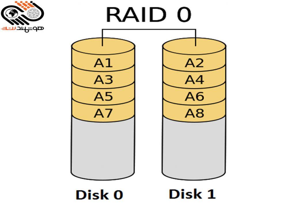 Raid controller چیست