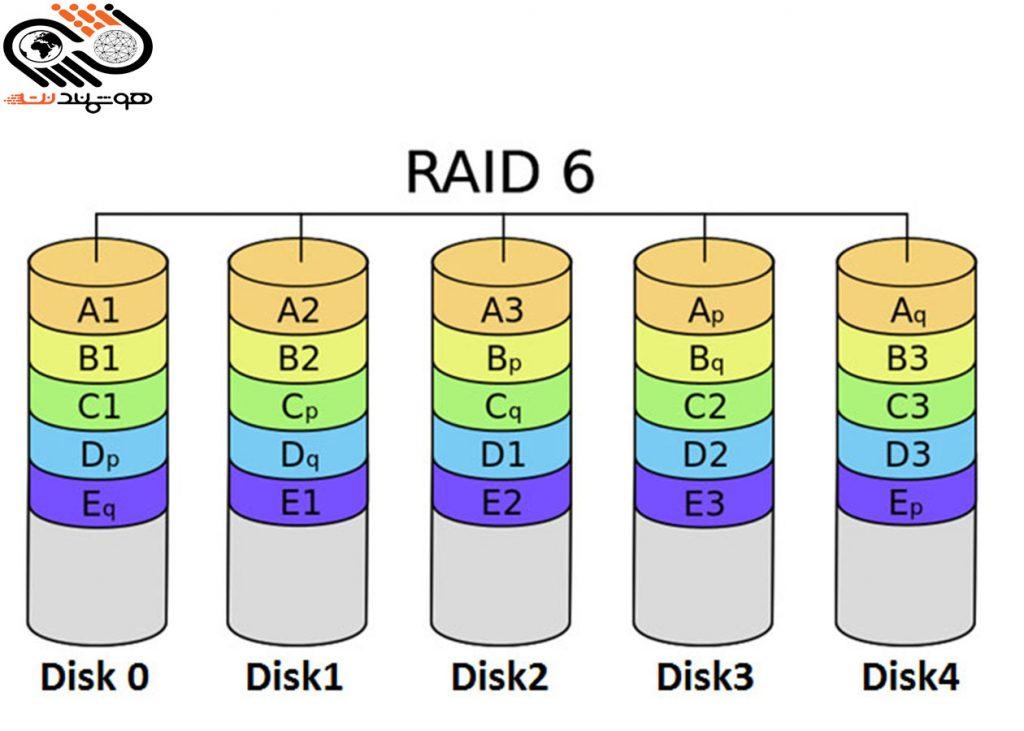 Raid controller چیست ؟
