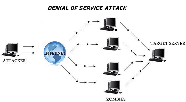 انواع حملات امنیتی شبکه