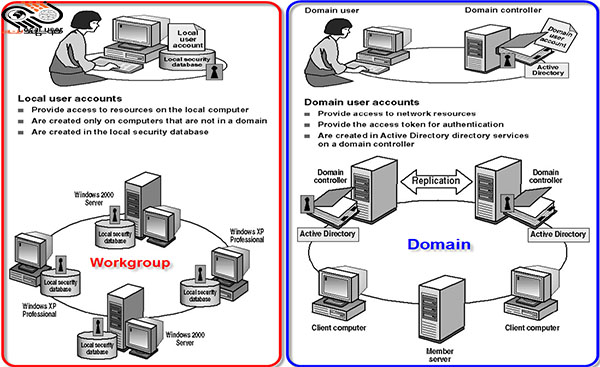 تفاوت شبکه domain و workgroup چیست ؟