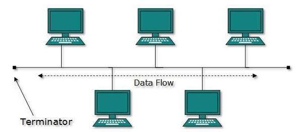توپولوژی Topology شبکه و انواع آن چیست ؟