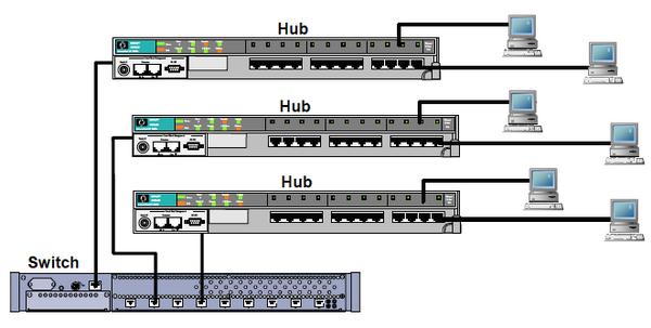 تفاوت هاب و سوییچ شبکه