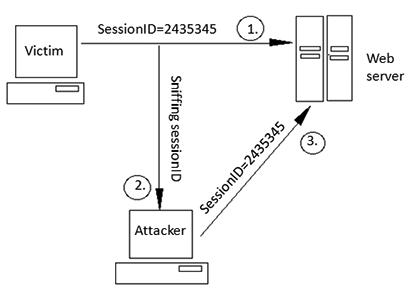 انواع حملات امنیتی شبکه-سرقت نشست (Session Hijacking)