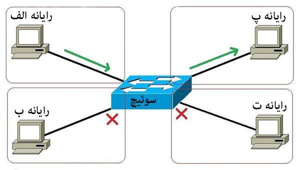 انواع سوییچ شبکه