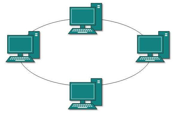 توپولوژی Topology حلقوی یا گردشی(Ring)