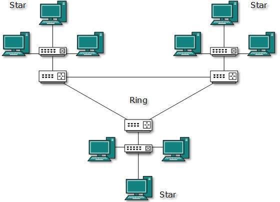 توپولوژی topology ترکیبی (Hybrid topology)