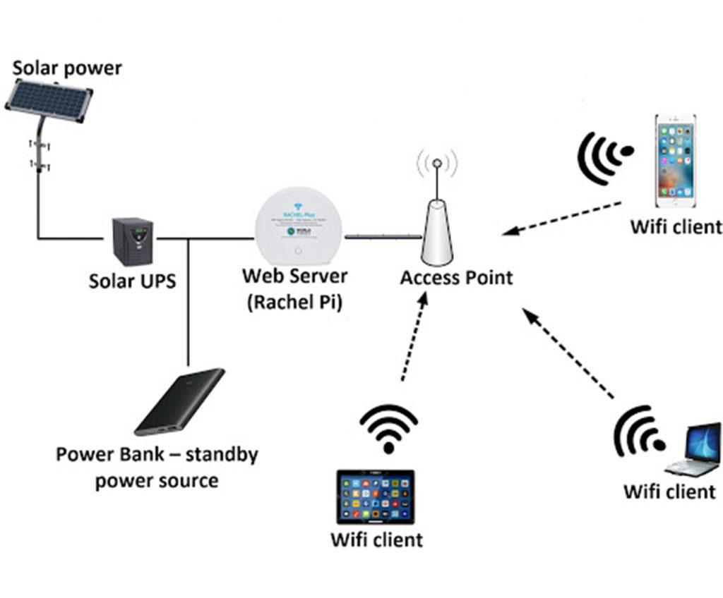 توپولوژی topology بی سیم(wireless)