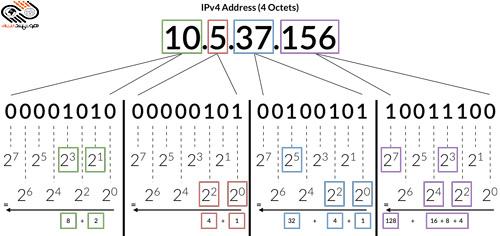 IP آی پی چیست-IPv4