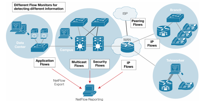 معرفی پروتکل NetFlow