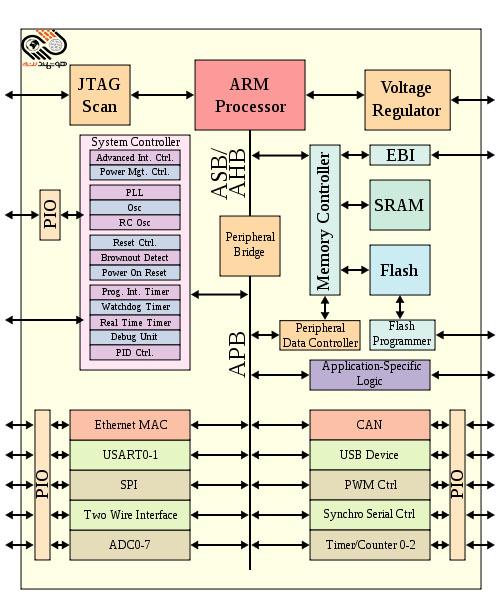 مرکزعملیات امنیت SOC چیست؟