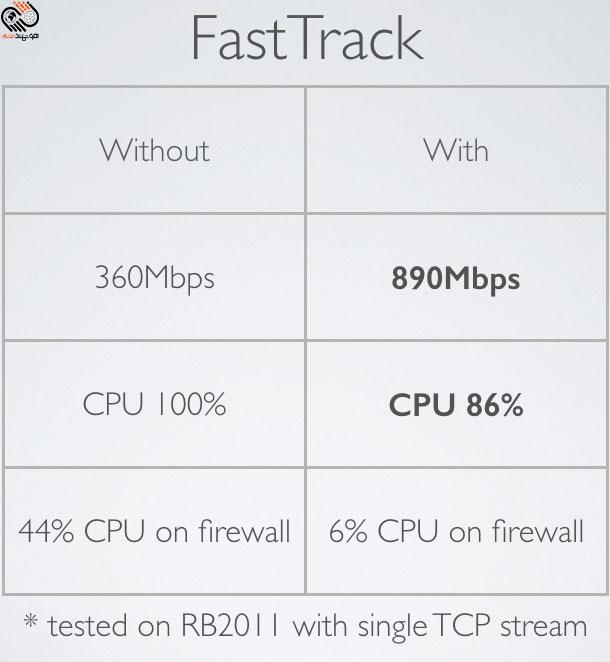 Fast Track در میکروتیک