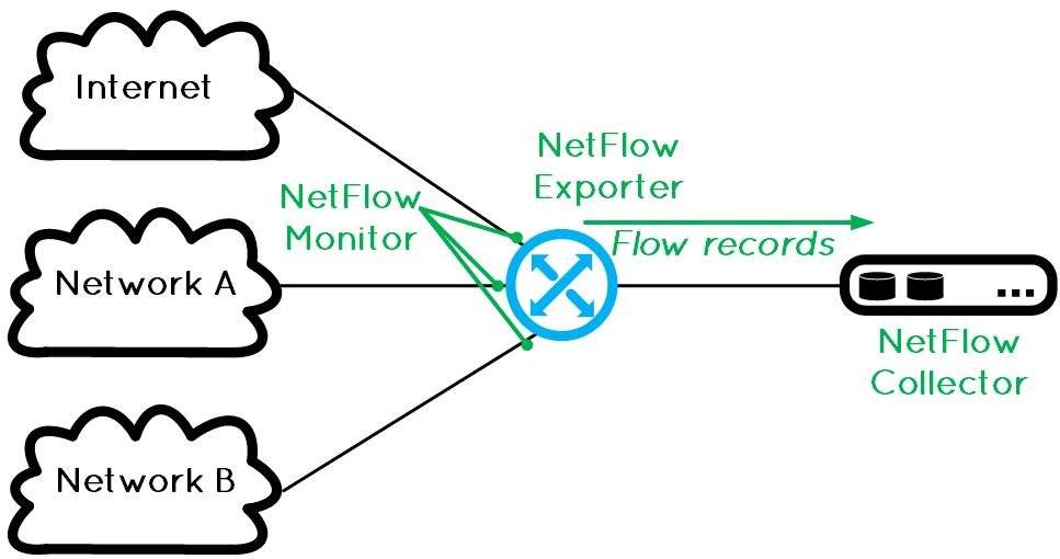 Flexible Netflow چیست ؟